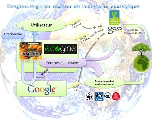 Image : Schéma de principe d'Ecogine